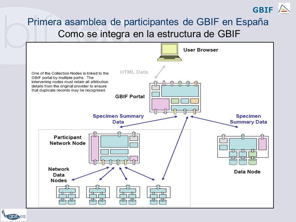 GBIF Primera asamblea de participantes de GBIF en España Como se integra en la estructura de GBIF
