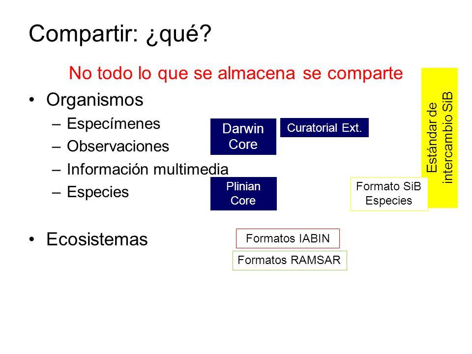 No todo lo que se almacena se comparte Organismos –Especímenes –Observaciones –Información multimedia –Especies Ecosistemas Darwin Core Estándar de in