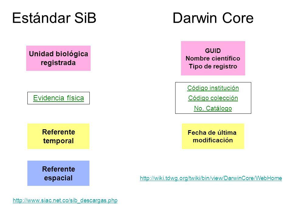 Estándar SiBDarwin Core Referente espacial Referente temporal Unidad biológica registrada Evidencia física Fecha de última modificación GUID Nombre ci