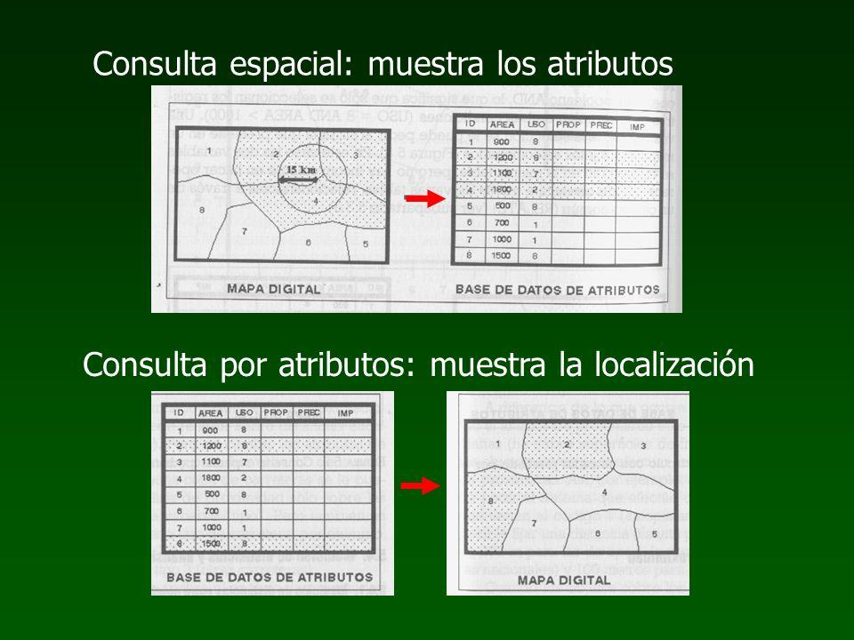 Consulta por atributos: muestra la localización Consulta espacial: muestra los atributos