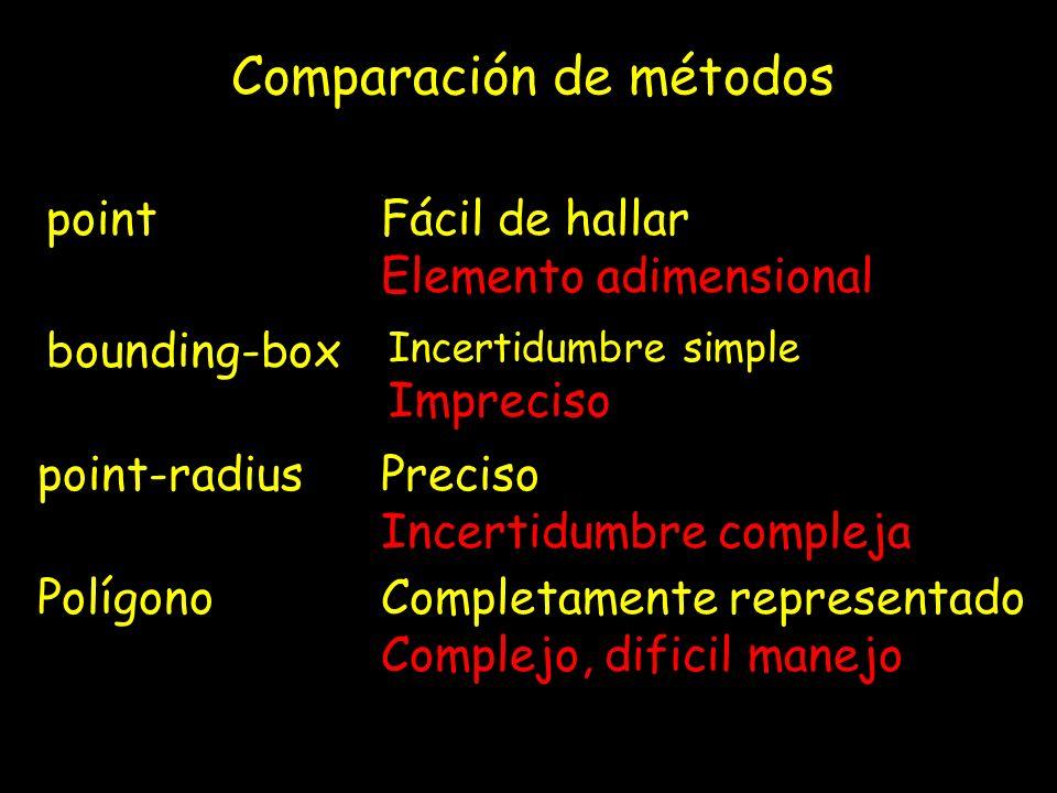 pointFácil de hallar Elemento adimensional bounding-box Incertidumbre simple Impreciso point-radiusPreciso Incertidumbre compleja PolígonoCompletamente representado Complejo, dificil manejo Comparación de métodos
