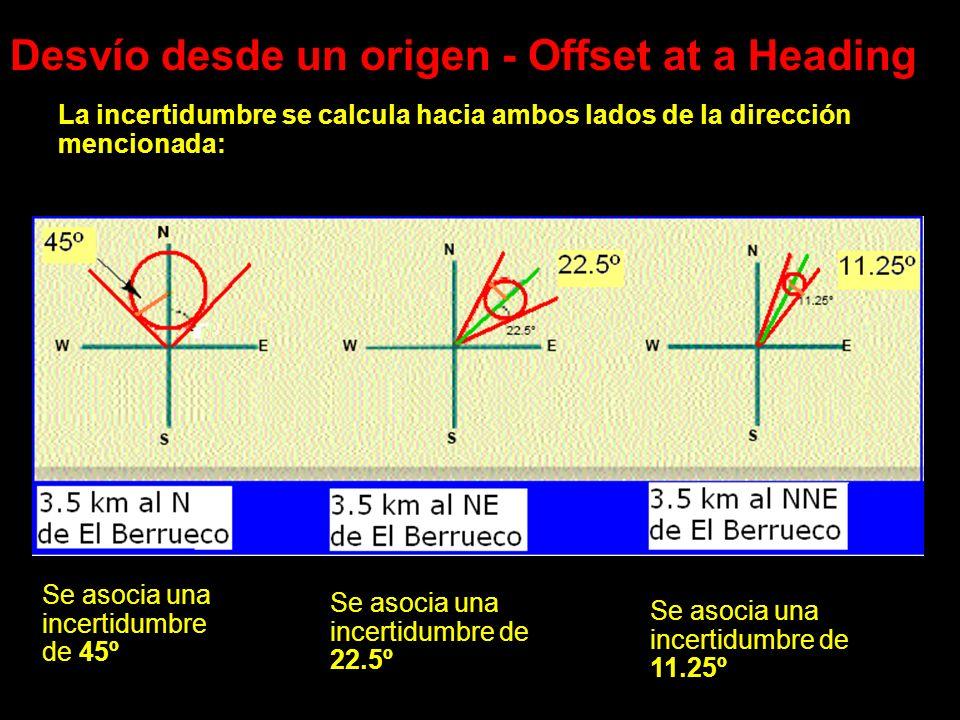 Desvío desde un origen - Offset at a Heading La incertidumbre se calcula hacia ambos lados de la dirección mencionada: Se asocia una incertidumbre de 45º Se asocia una incertidumbre de 22.5º Se asocia una incertidumbre de 11.25º