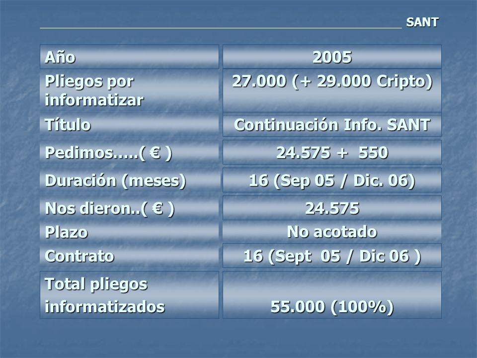 Año2005 Pliegos por informatizar Título Pedimos…..( ) Duración (meses) Nos dieron..( ) Plazo Contrato Total pliegos informatizados 27.000 (+ 29.000 Cripto) Continuación Info.