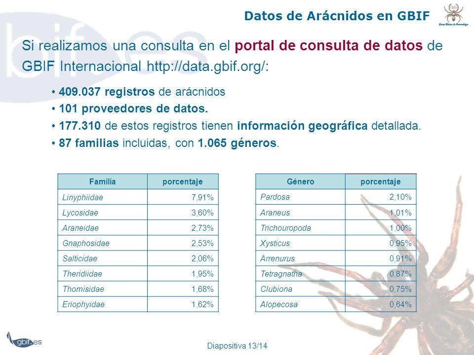 Diapositiva 13/14 Datos de Arácnidos en GBIF Si realizamos una consulta en el portal de consulta de datos de GBIF Internacional http://data.gbif.org/: