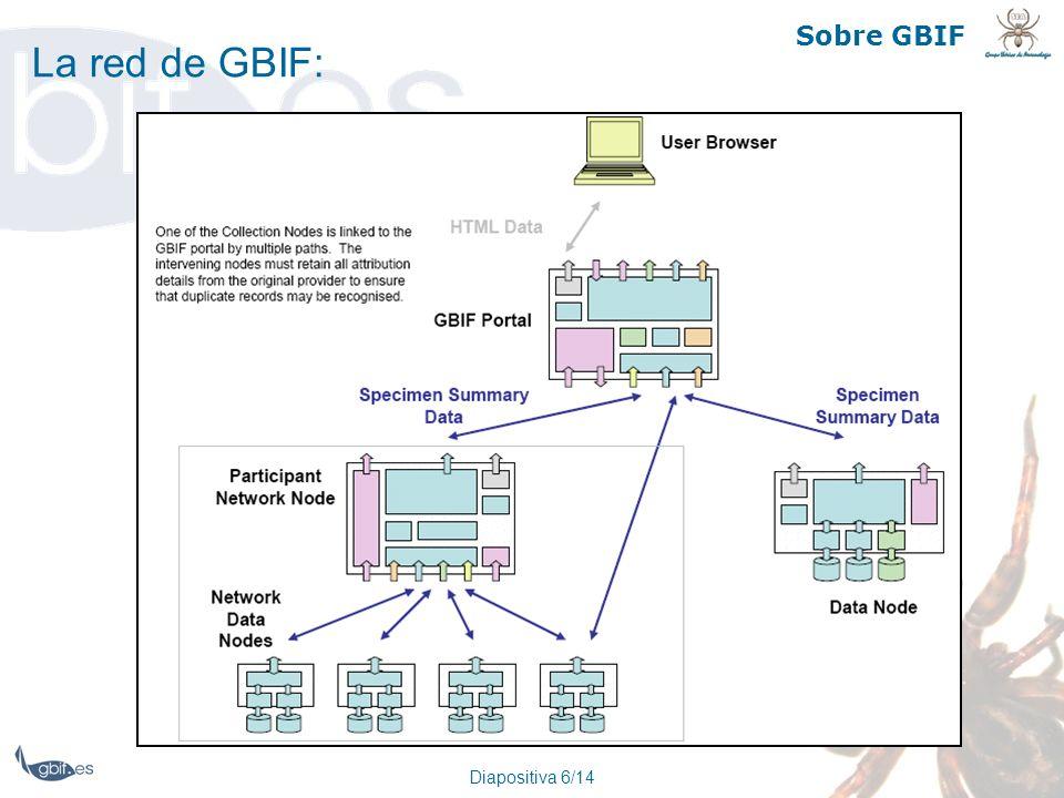 Diapositiva 6/14 Sobre GBIF La red de GBIF: