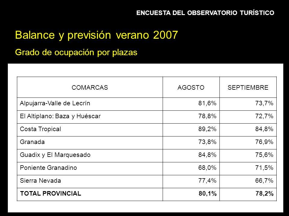 Balance y previsión verano 2007 Grado de ocupación por plazas ENCUESTA DEL OBSERVATORIO TURÍSTICO COMARCASAGOSTOSEPTIEMBRE Alpujarra-Valle de Lecrín81,6%73,7% El Altiplano: Baza y Huéscar78,8%72,7% Costa Tropical89,2%84,8% Granada73,8%76,9% Guadix y El Marquesado84,8%75,6% Poniente Granadino68,0%71,5% Sierra Nevada77,4%66,7% TOTAL PROVINCIAL80,1%78,2%