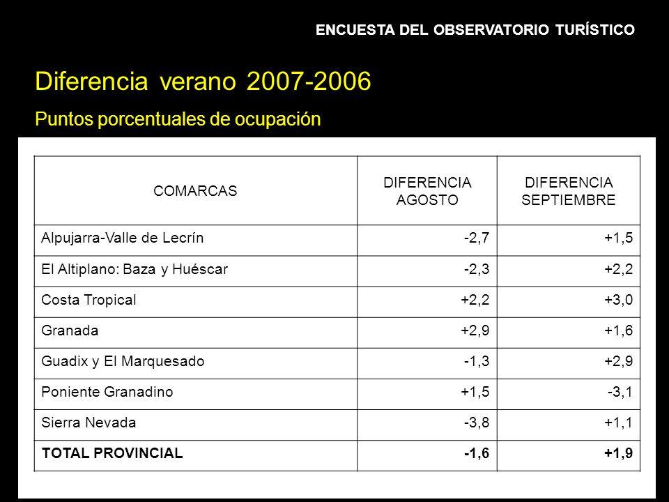 BALANCE Y PREVISIÓN TURÍSTICA DEL VERANO DE 2007