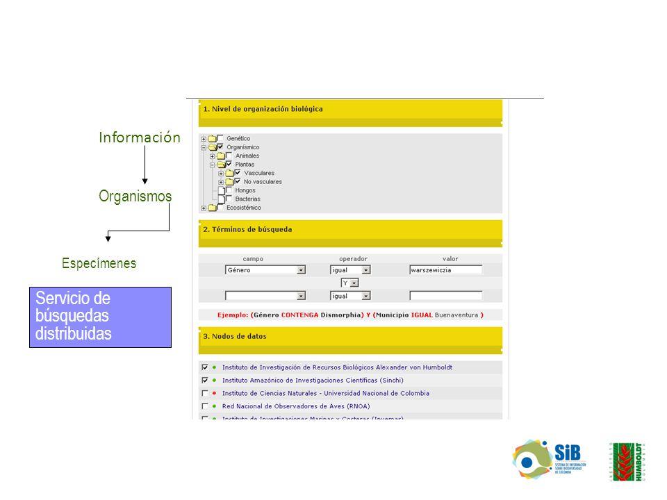 Organismos Especímenes Servicio de búsquedas distribuidas Información