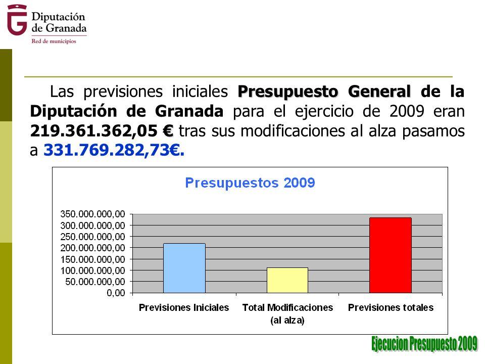 Presupuesto General Las previsiones iniciales Presupuesto General de la Diputación de Granada para el ejercicio de 2009 eran 219.361.362,05 tras sus modificaciones al alza pasamos a 331.769.282,73.