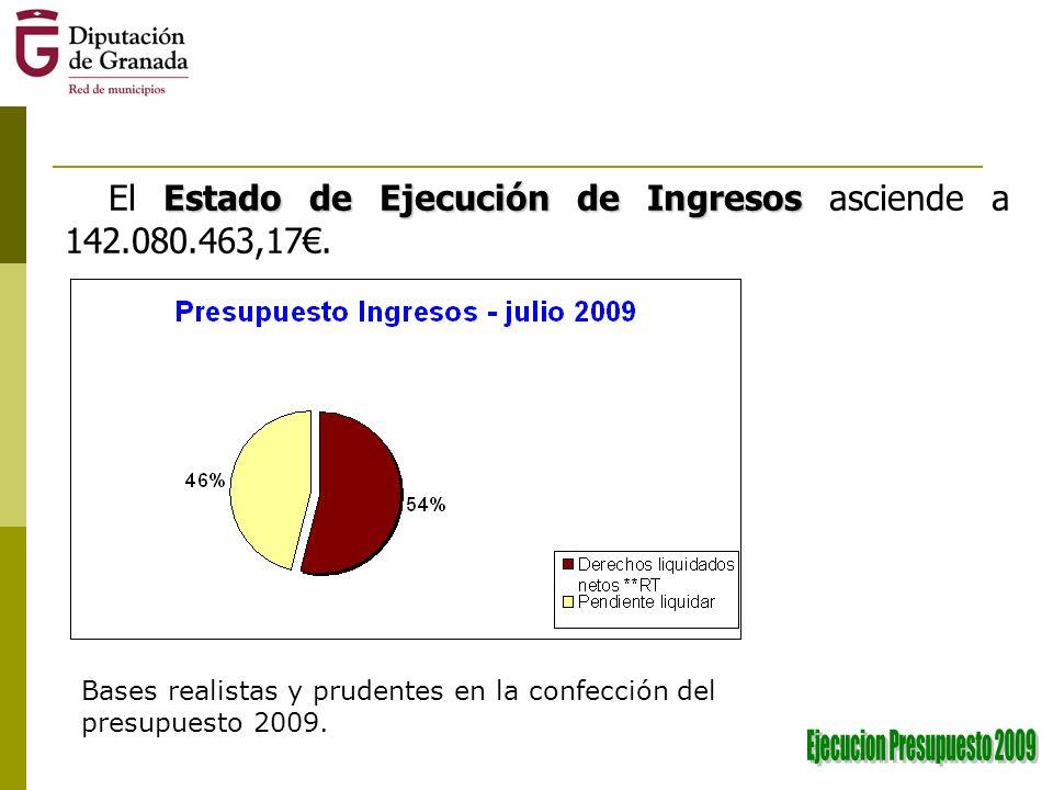 Estado de Ejecución de Ingresos El Estado de Ejecución de Ingresos asciende a 142.080.463,17.