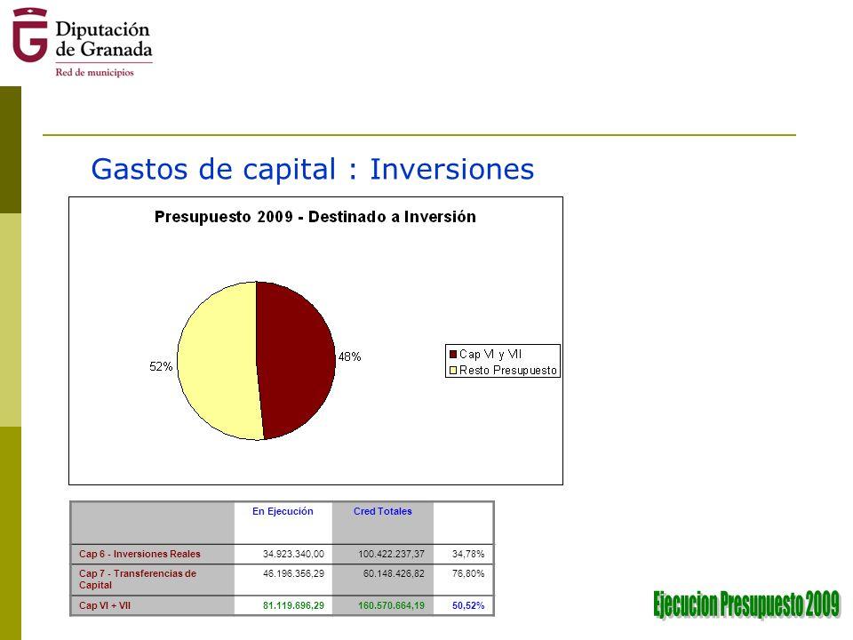 Gastos de capital : Inversiones En EjecuciónCred Totales Cap 6 - Inversiones Reales34.923.340,00100.422.237,3734,78% Cap 7 - Transferencias de Capital 46.196.356,2960.148.426,8276,80% Cap VI + VII81.119.696,29160.570.664,1950,52%
