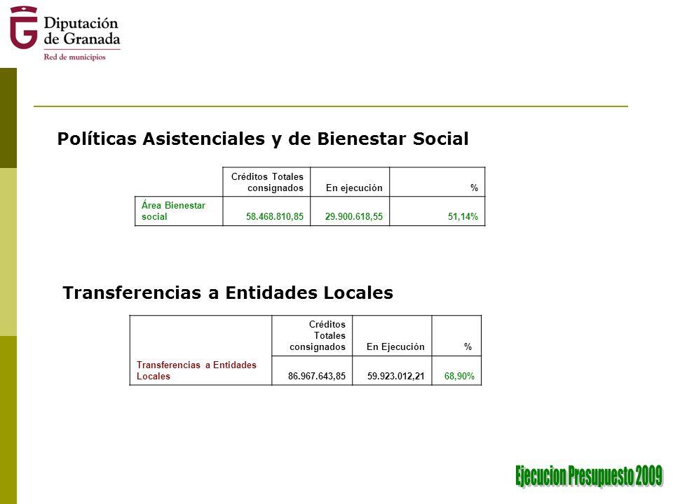 Políticas Asistenciales y de Bienestar Social Créditos Totales consignadosEn ejecución% Área Bienestar social58.468.810,8529.900.618,5551,14% Créditos Totales consignadosEn Ejecución% Transferencias a Entidades Locales86.967.643,8559.923.012,2168,90% Transferencias a Entidades Locales