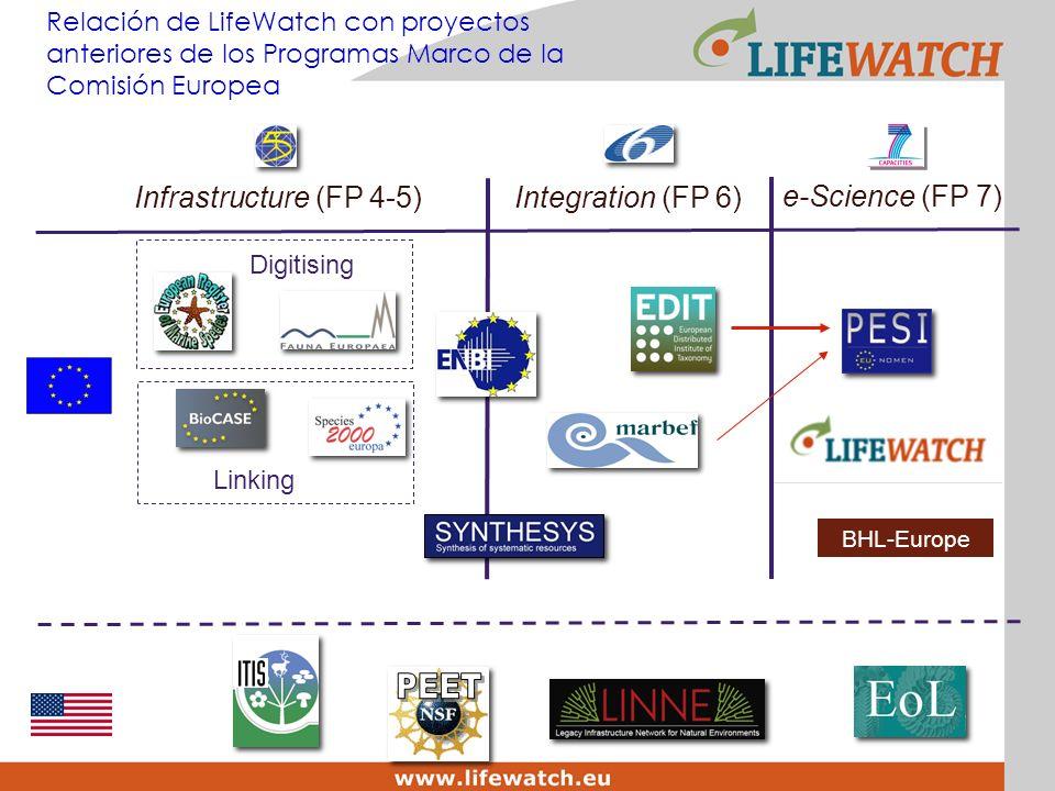 Digitising Infrastructure (FP 4-5)Integration (FP 6) Linking e-Science (FP 7) Relación de LifeWatch con proyectos anteriores de los Programas Marco de la Comisión Europea BHL-Europe