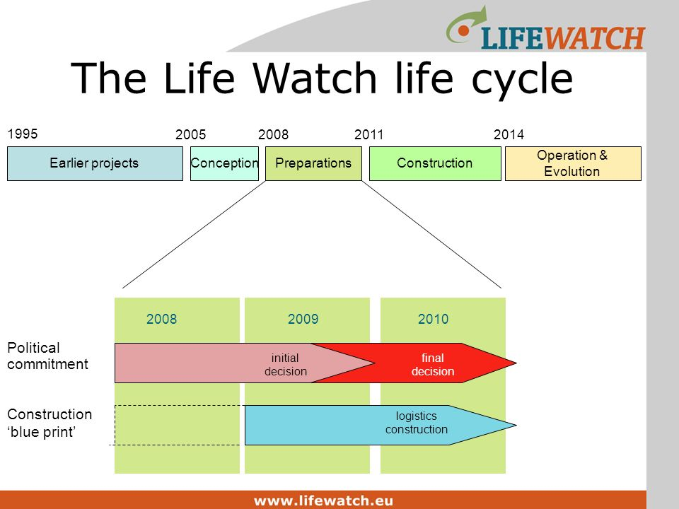 200820092010 initial decision final decision logistics construction The Life Watch life cycle Earlier projectsConceptionPreparationsConstruction Operation & Evolution 1995 2005200820112014 Political commitment Construction blue print