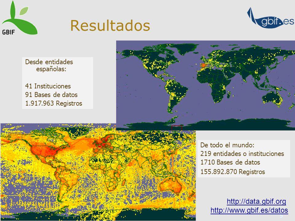 5 Resultados Desde entidades españolas: 41 Instituciones 91 Bases de datos 1.917.963 Registros De todo el mundo: 219 entidades o instituciones 1710 Bases de datos 155.892.870 Registros http://data.gbif.org http://www.gbif.es/datos