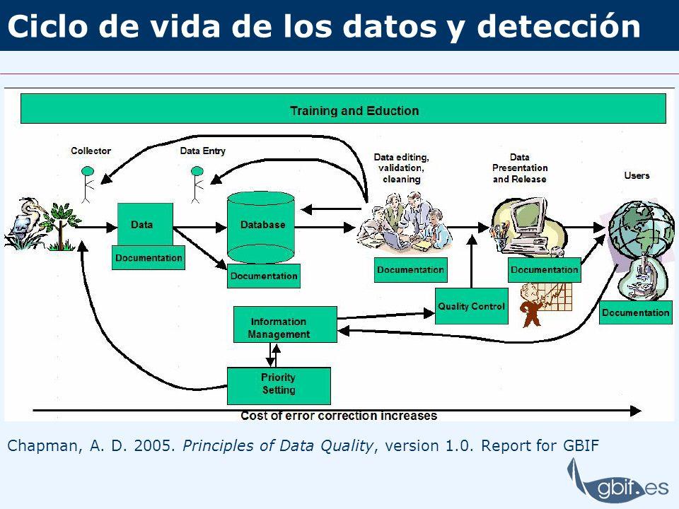 Ciclo de vida de los datos y detección Chapman, A. D. 2005. Principles of Data Quality, version 1.0. Report for GBIF