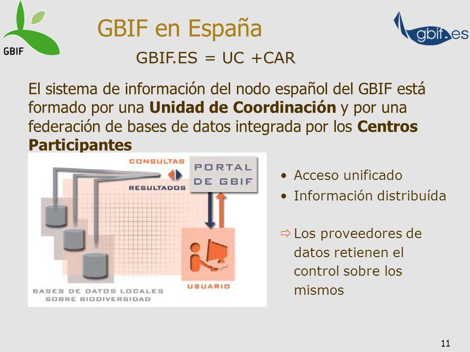 11 El sistema de información del nodo español del GBIF está formado por una Unidad de Coordinación y por una federación de bases de datos integrada po