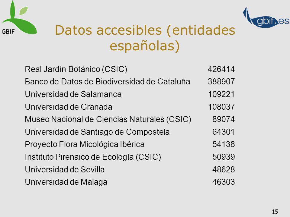 15 Datos accesibles (entidades españolas) Real Jardín Botánico (CSIC)426414 Banco de Datos de Biodiversidad de Cataluña388907 Universidad de Salamanca