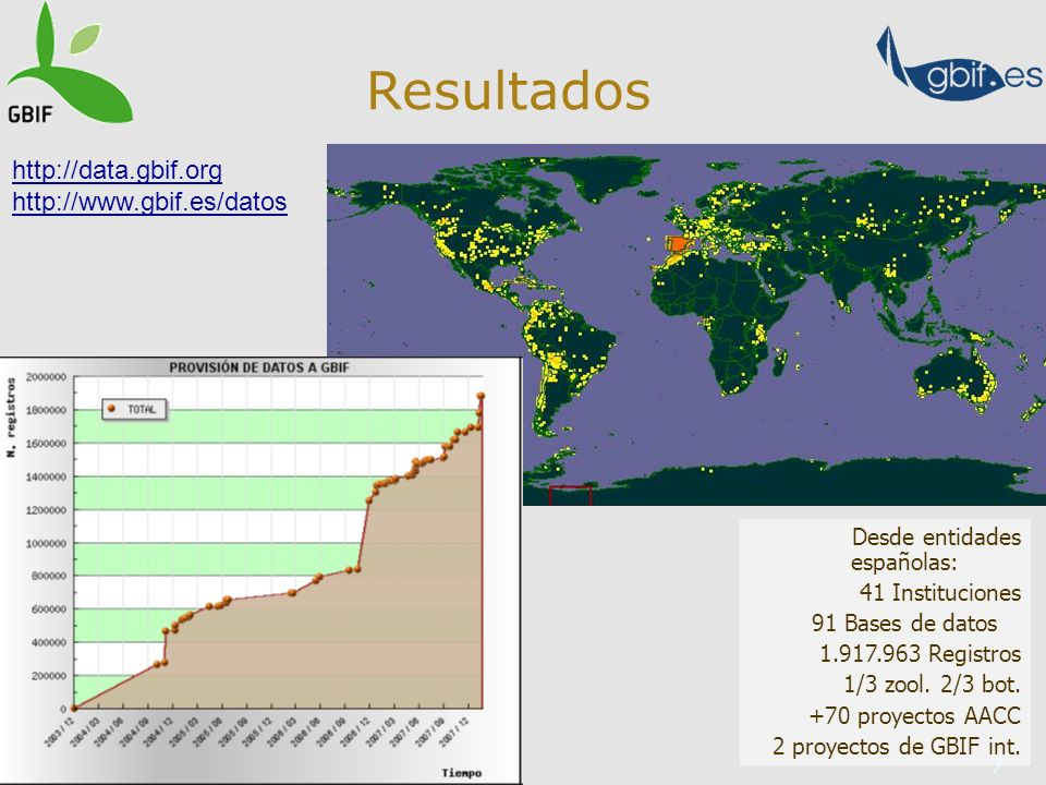 7 Resultados Desde entidades españolas: 41 Instituciones 91 Bases de datos 1.917.963 Registros 1/3 zool.
