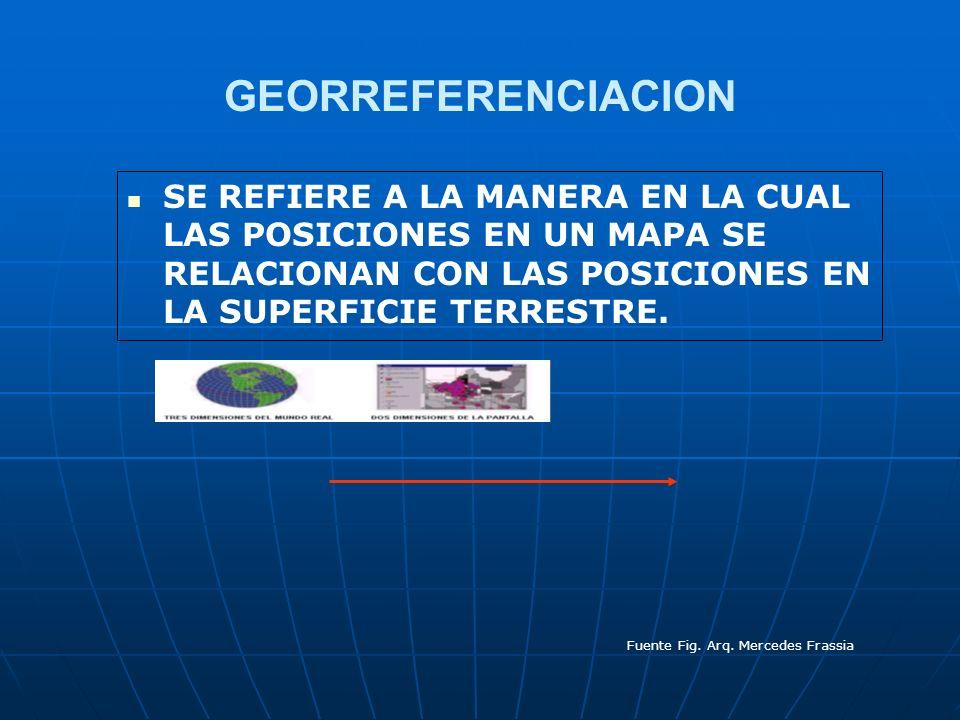GEORREFERENCIACION SE REFIERE A LA MANERA EN LA CUAL LAS POSICIONES EN UN MAPA SE RELACIONAN CON LAS POSICIONES EN LA SUPERFICIE TERRESTRE. Fuente Fig