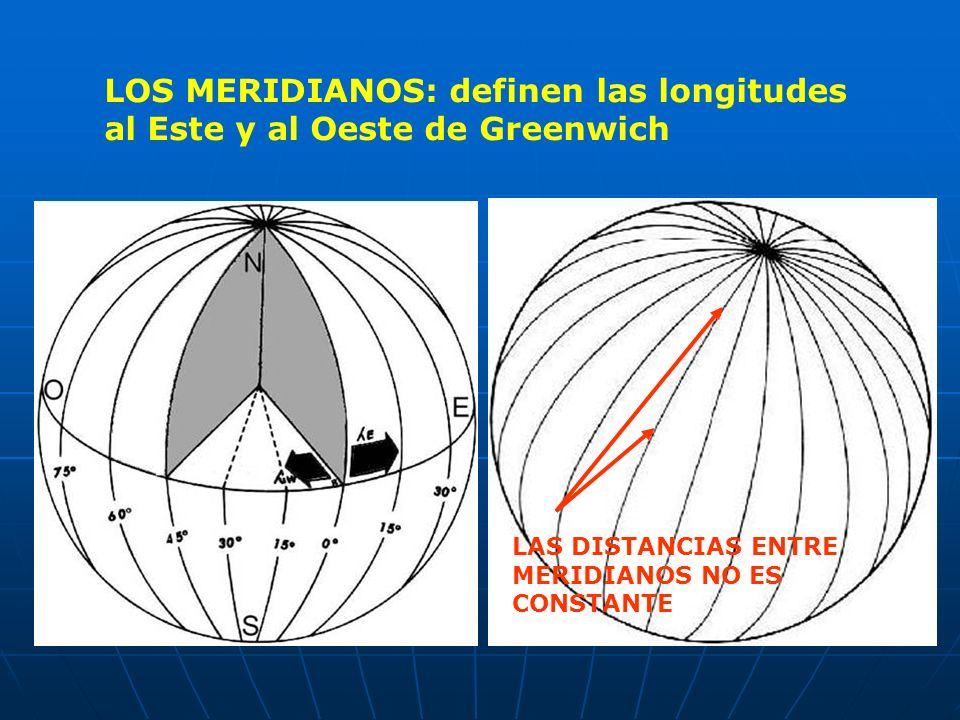 LOS MERIDIANOS: definen las longitudes al Este y al Oeste de Greenwich LAS DISTANCIAS ENTRE MERIDIANOS NO ES CONSTANTE