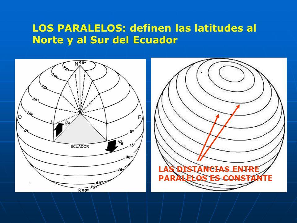 LOS PARALELOS: definen las latitudes al Norte y al Sur del Ecuador LAS DISTANCIAS ENTRE PARALELOS ES CONSTANTE
