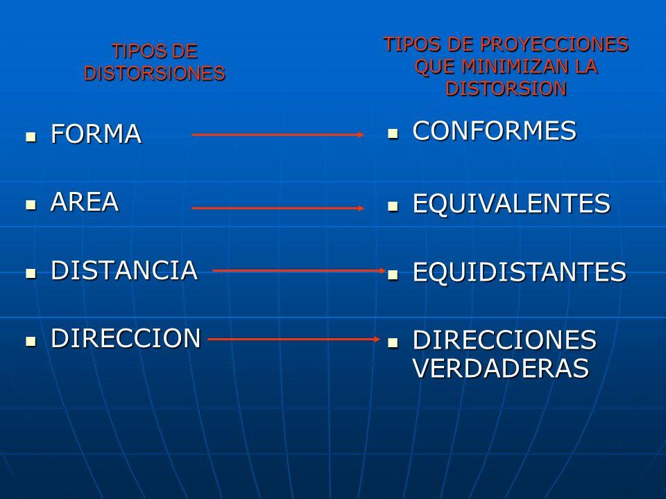 TIPOS DE DISTORSIONES FORMA FORMA AREA AREA DISTANCIA DISTANCIA DIRECCION DIRECCION CONFORMES CONFORMES EQUIVALENTES EQUIVALENTES EQUIDISTANTES EQUIDI