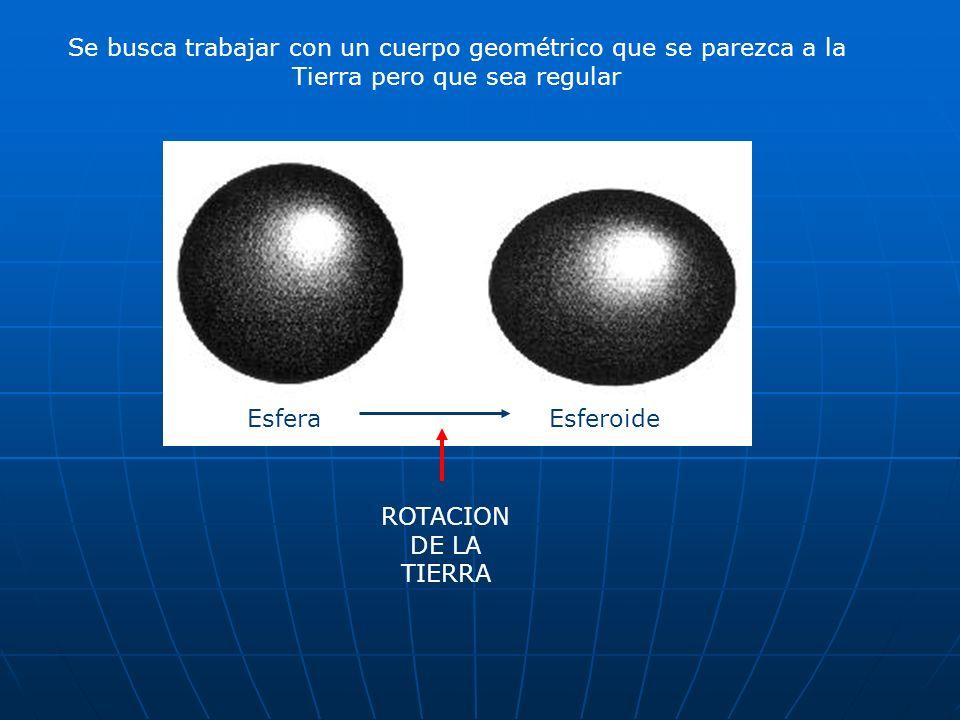 El elipsoide se define de dos maneras: Por la longitud de los radios mayor (ecuatorial) y menor (polar) Por la longitud del radio mayor y el nivel de aplastamiento (relación entre el radio ecuatorial y radio polar).