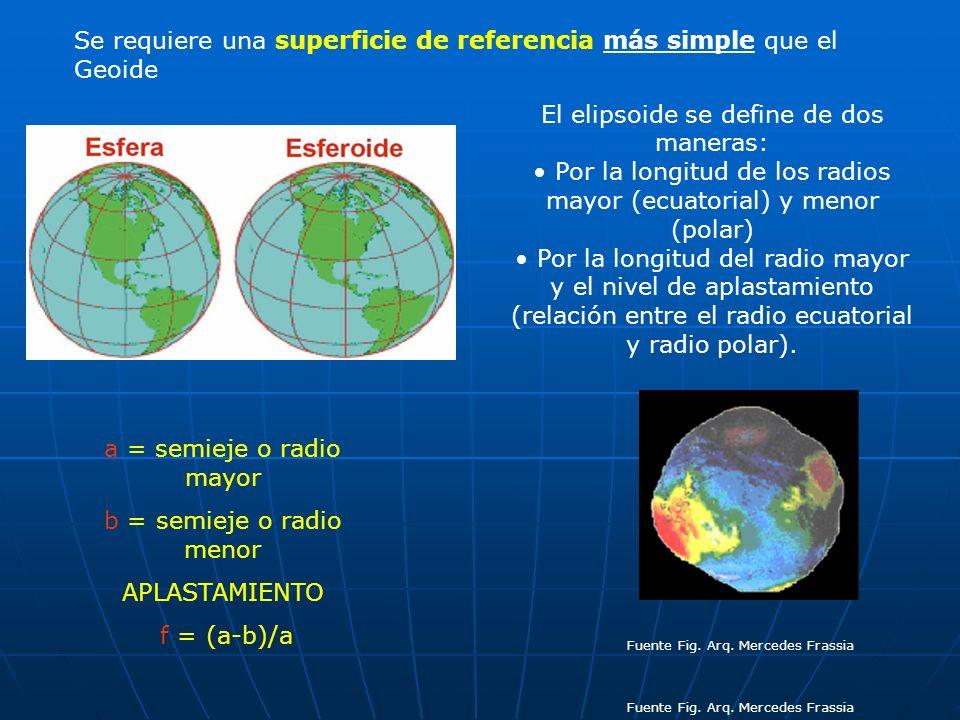 El elipsoide se define de dos maneras: Por la longitud de los radios mayor (ecuatorial) y menor (polar) Por la longitud del radio mayor y el nivel de