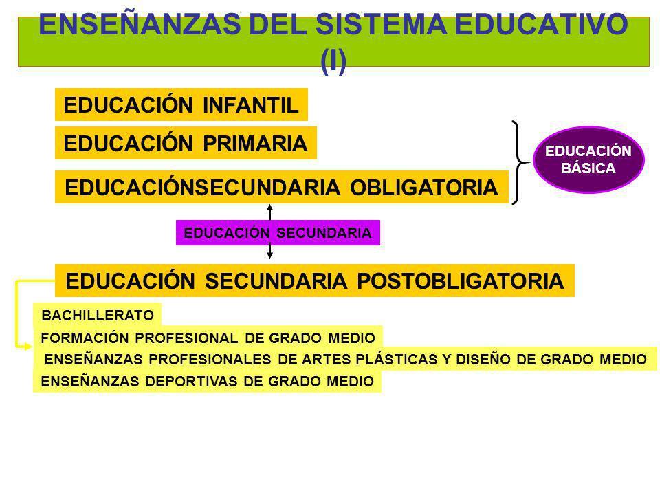 LA EDUCACIÓN SECUNDARIA OBLIGATORIA RD 1631/2006 ENSEÑANZAS MÍNIMAS PRINCIPIOS GENERALES 4 CURSOS 12-16 AÑOS ESPECIAL ATENCIÓN A LA ORIENTACIÓN EDUCATIVA Y PROFESIONAL FINALIDAD ASPECTOS HUMANÍSTICOS ASPECTOS ARTÍSTICOS ASPACTOS CIENTÍFICOS ASPECTOS TECNOLÓGICOS adquirir ATENCIÓN A LA DIVERSIDAD Organización flexible De la enseñanza Adaptación del currículo Integración de materias en ámbitos Programas de refuerzo CONSECUCIÓN DE LOS OBJETIVOS DE LA E.S.O POR PARTE DE TODO EL ALUMNADO Orientada a