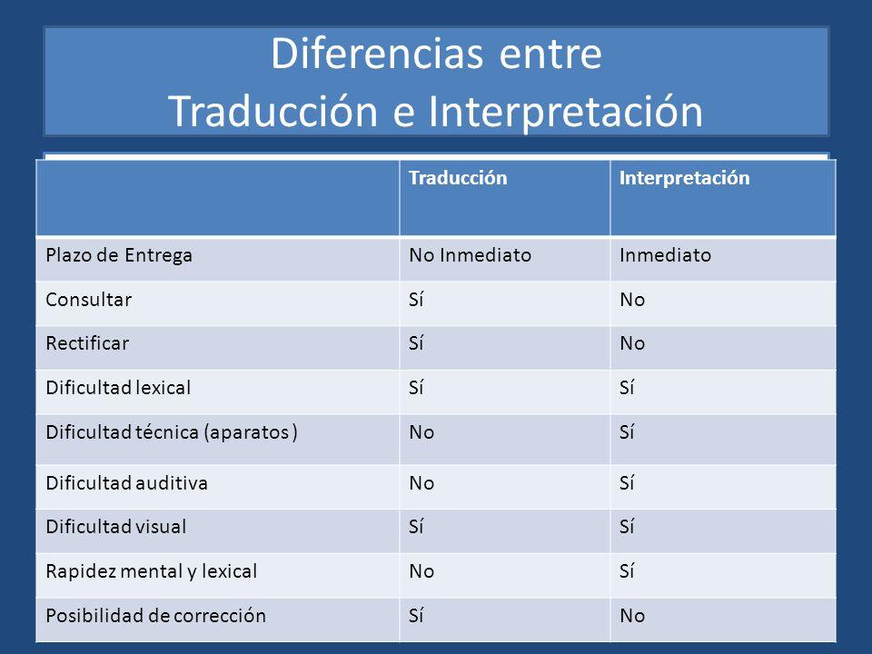 Diferencias entre Traducción e Interpretación TraducciónInterpretación Plazo de EntregaNo InmediatoInmediato ConsultarSíNo RectificarSíNo Dificultad l