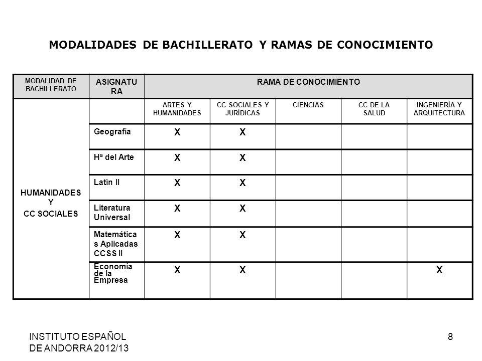 INSTITUTO ESPAÑOL DE ANDORRA 2012/13 9 MODALIDADES DE BACHILLERATO Y RAMAS DE CONOCIMIENTO MODALIDAD DE BACHILLERATO ASIGNATURARAMA DE CONOCIMIENTO CIENCIAS Y TECNOLOGÍA ARTES Y HUMANIDADES CC SOCIALES Y JURÍDICAS CIENCIASCC DE LA SALUD INGENIERÍA Y ARQUITECTURA Biología XXXX CC de la T.