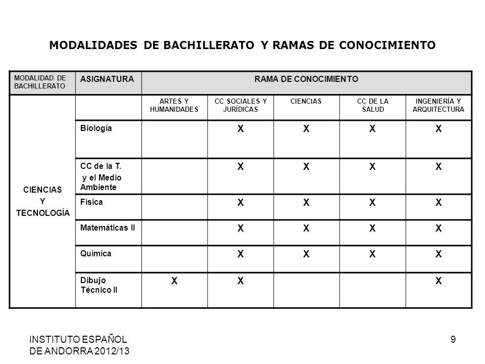 INSTITUTO ESPAÑOL DE ANDORRA 2012/13 9 MODALIDADES DE BACHILLERATO Y RAMAS DE CONOCIMIENTO MODALIDAD DE BACHILLERATO ASIGNATURARAMA DE CONOCIMIENTO CI
