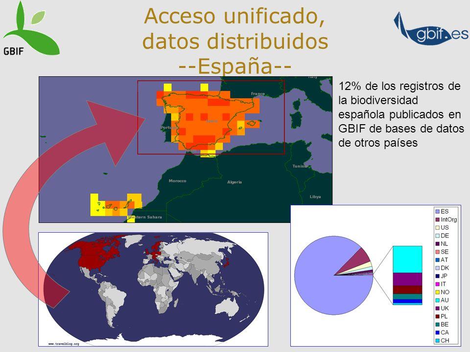 10 Acceso unificado, datos distribuidos --España-- 12% de los registros de la biodiversidad española publicados en GBIF de bases de datos de otros países