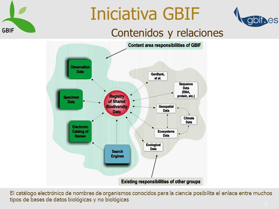 5 El catálogo electrónico de nombres de organismos conocidos para la ciencia posibilita el enlace entre muchos tipos de bases de datos biológicas y no biológicas Iniciativa GBIF Contenidos y relaciones