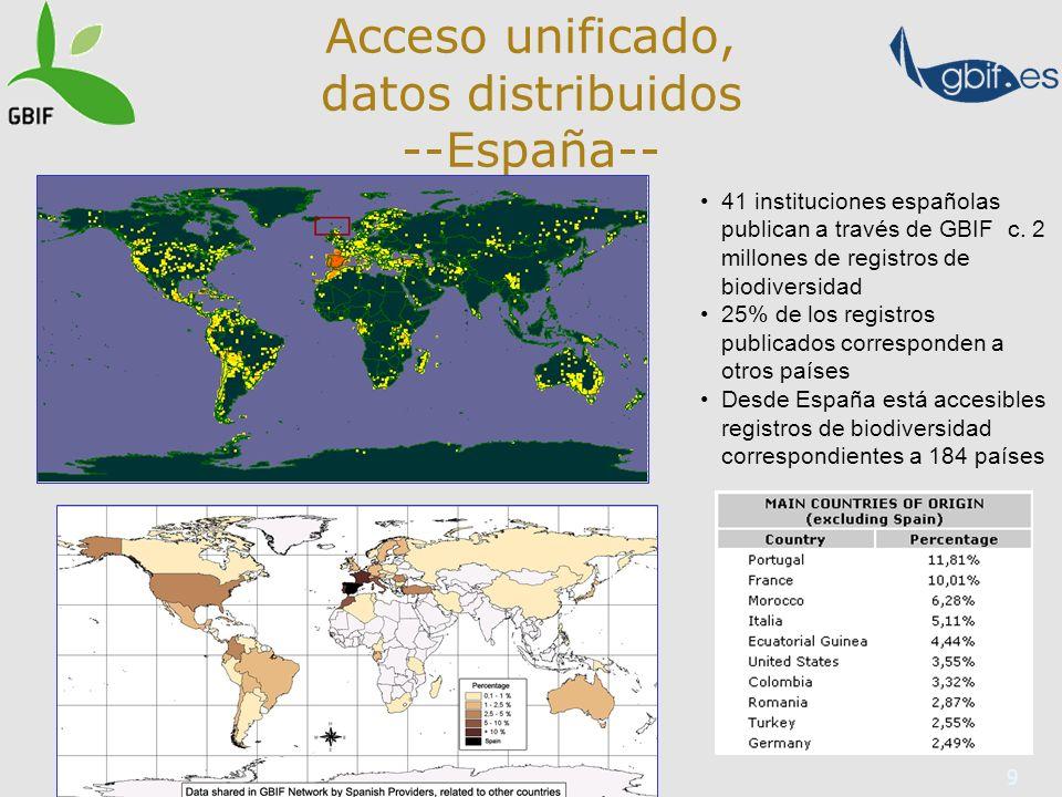9 Acceso unificado, datos distribuidos --España-- 41 instituciones españolas publican a través de GBIF c.