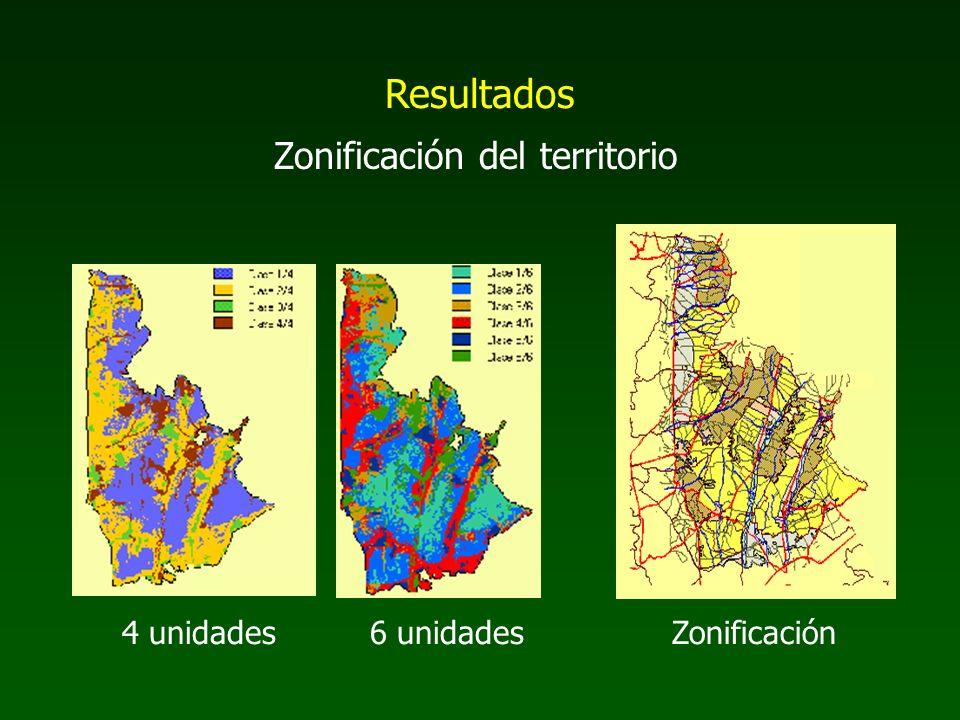 Zonificación del territorio Resultados 4 unidades6 unidadesZonificación