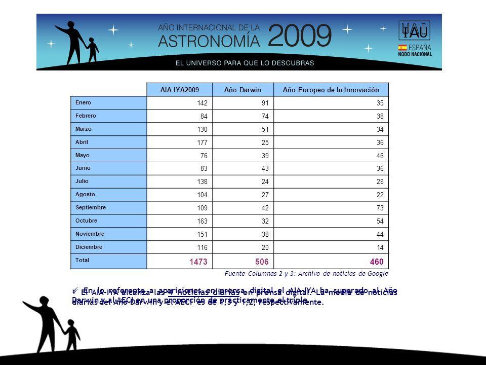 En lo referente a apariciones en prensa digital el AIA-IYA ha superado al Año Darwin y al AECI en una proporción de prácticamente el triple. AIA-IYA20