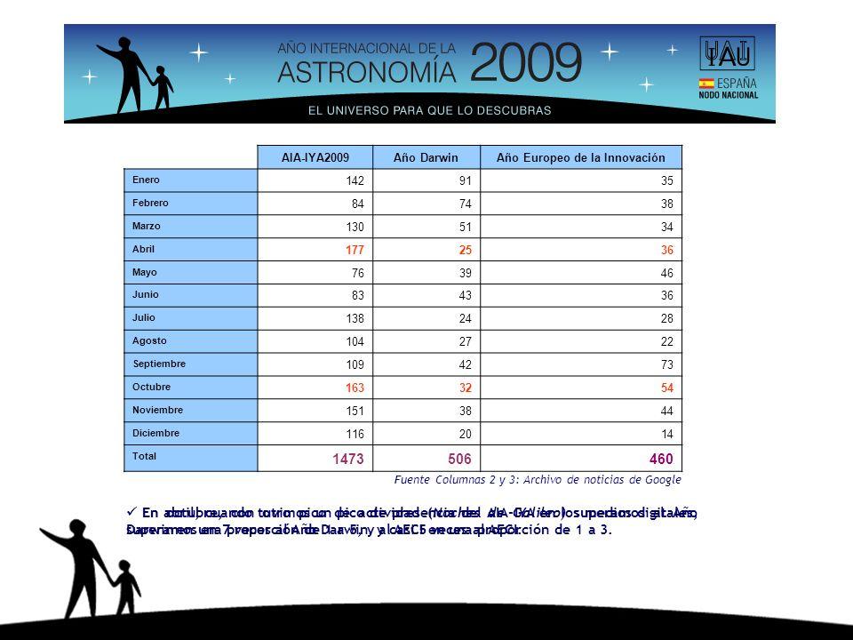 Fuente Columnas 2 y 3: Archivo de noticias de Google En abril, cuando tuvimos un pico de presencia del AIA-IYA en los medios digitales, superamos en 7 veces al Año Darwin, y casi 5 veces al AECI.