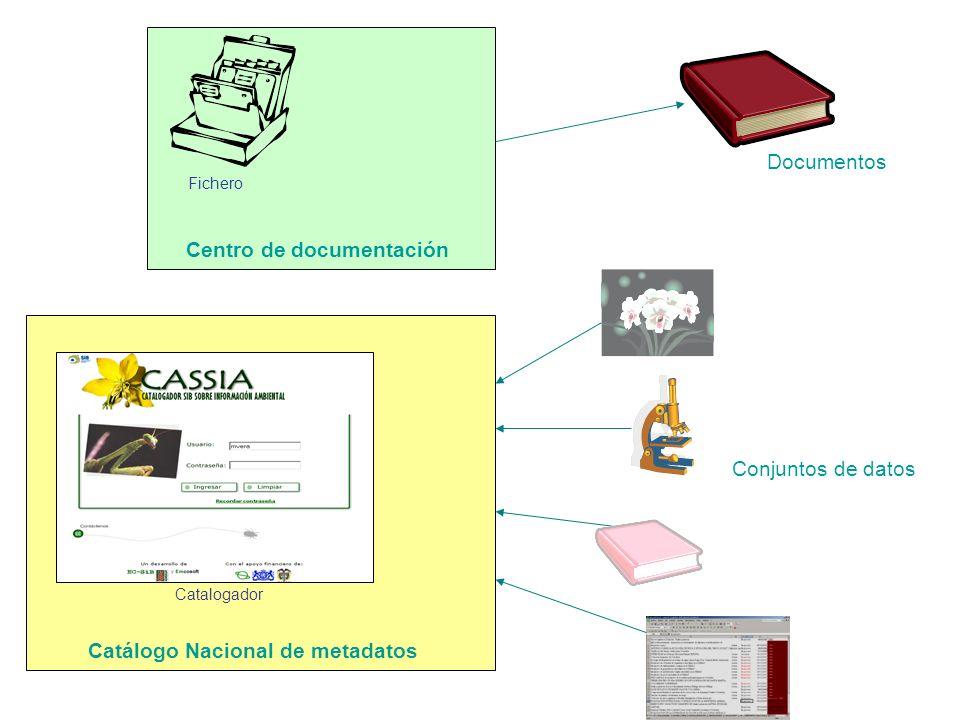 Conjuntos de datos Fichero Centro de documentación Catálogo Nacional de metadatos Catalogador Documentos