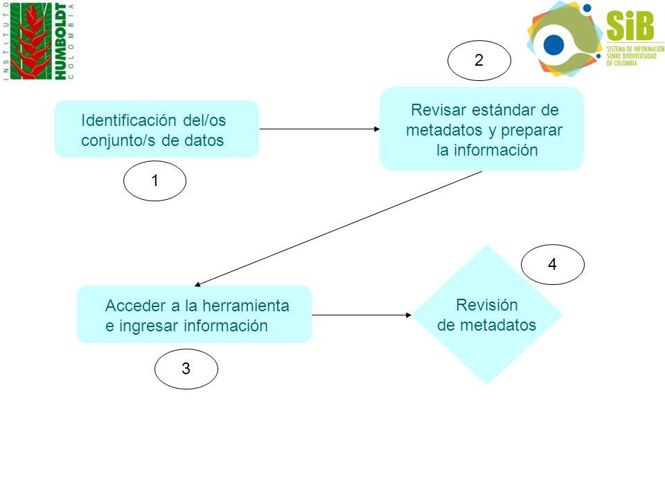 Identificación del/os conjunto/s de datos Revisar estándar de metadatos y preparar la información Acceder a la herramienta e ingresar información Revi
