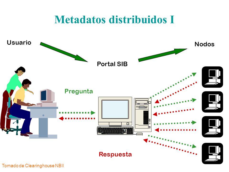 Metadatos distribuidos I Usuario Portal SIB Nodos Pregunta Respuesta Tomado de Clearinghouse NBII