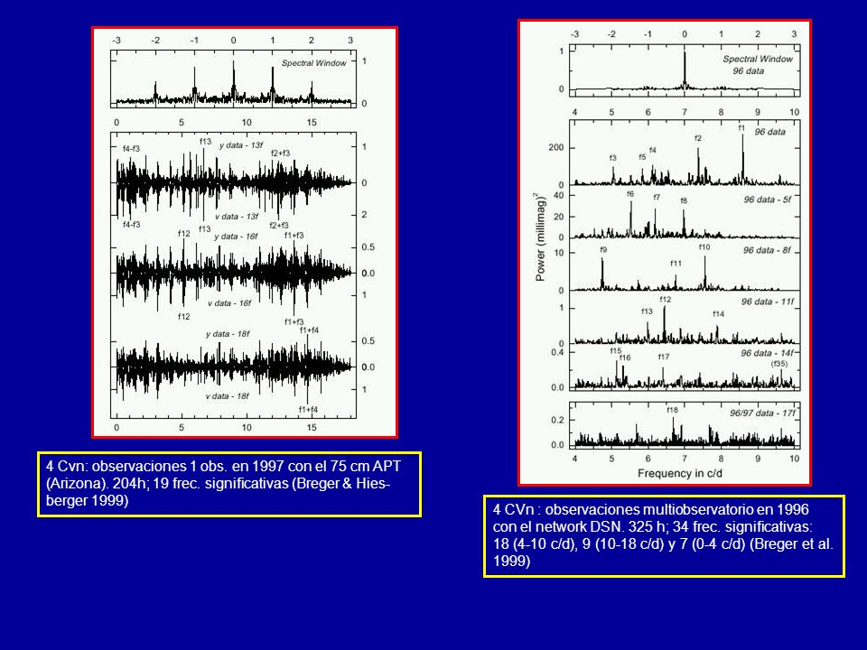 4 Cvn: observaciones 1 obs. en 1997 con el 75 cm APT (Arizona). 204h; 19 frec. significativas (Breger & Hies- berger 1999) 4 CVn : observaciones multi