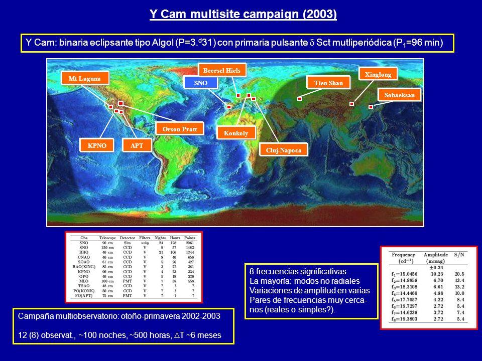 Y Cam multisite campaign (2003) SNO Xinglong Sobaeksan Tien Shan Cluj-Napoca Konkoly Beersel Hiels APTKPNO Mt Laguna Orson Pratt Y Cam: binaria eclips