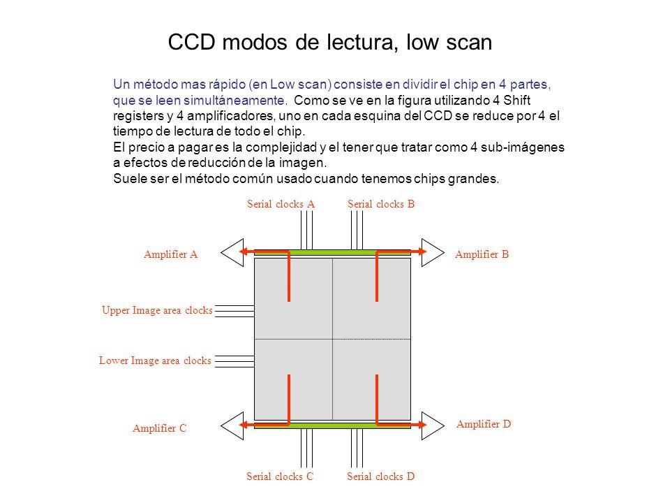 Un método mas rápido (en Low scan) consiste en dividir el chip en 4 partes, que se leen simultáneamente. Como se ve en la figura utilizando 4 Shift re