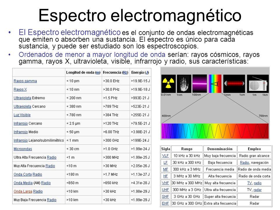 Espectro electromagnético El Espectro electromagnético es el conjunto de ondas electromagnéticas que emiten o absorben una sustancia. El espectro es ú