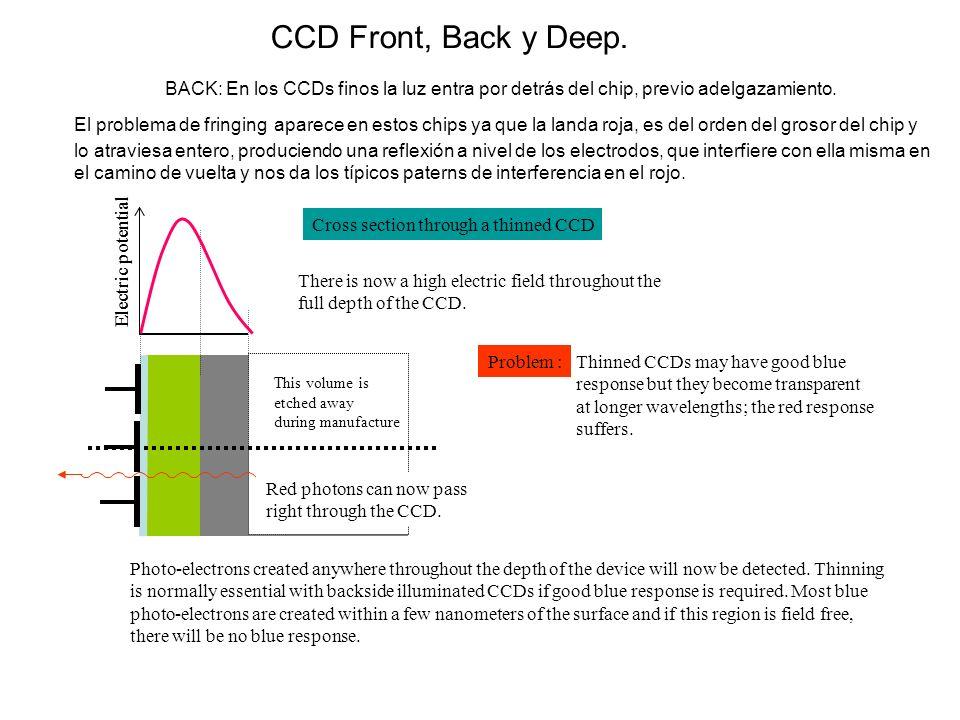 Electric potential Cross section through a thinned CCD BACK: En los CCDs finos la luz entra por detrás del chip, previo adelgazamiento. There is now a
