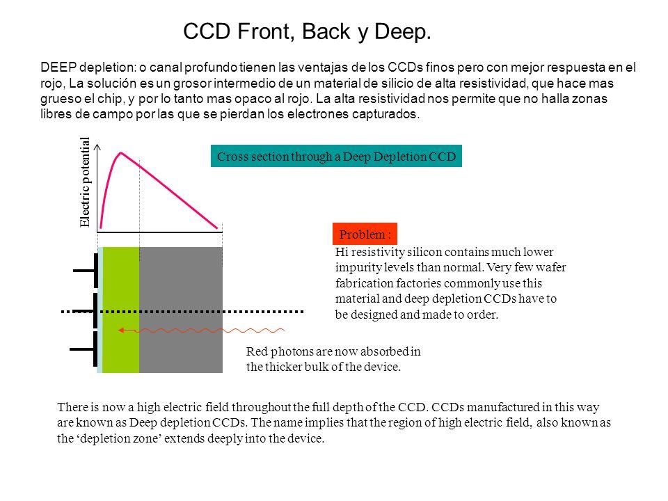 Electric potential Cross section through a Deep Depletion CCD DEEP depletion: o canal profundo tienen las ventajas de los CCDs finos pero con mejor re