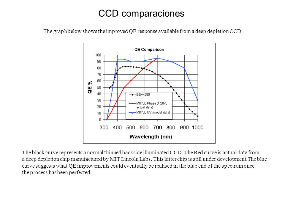 The graph below shows the improved QE response available from a deep depletion CCD. The black curve represents a normal thinned backside illuminated C