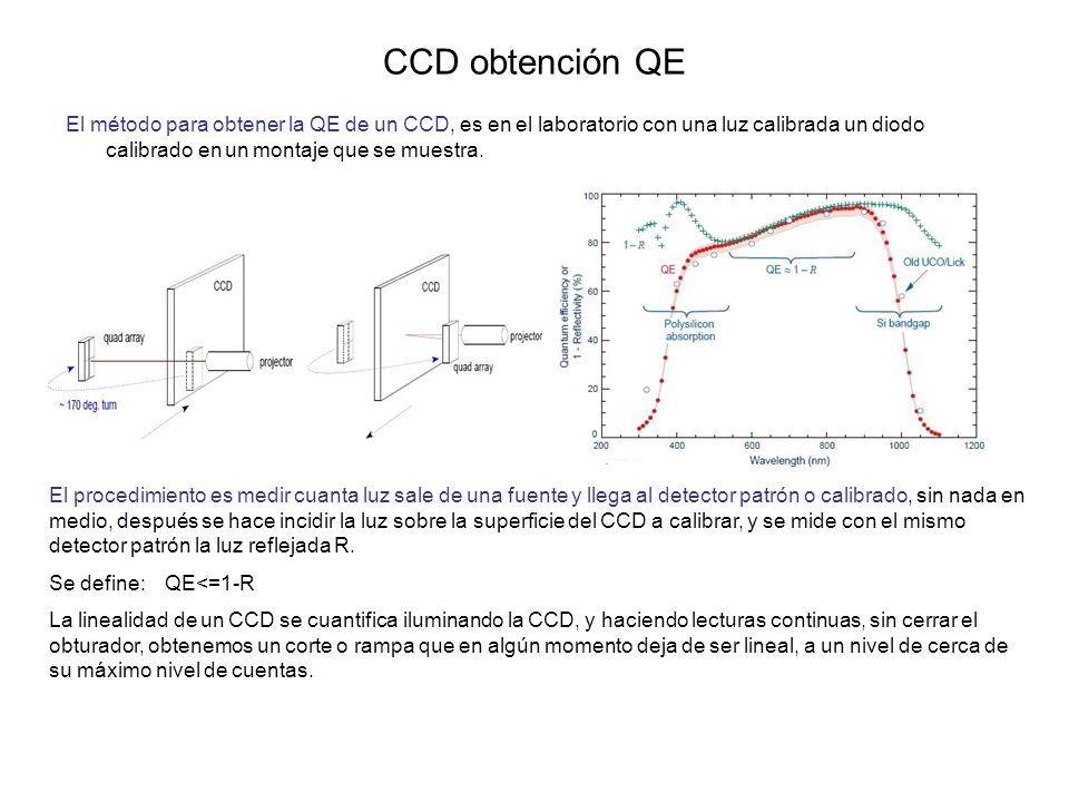CCD obtención QE El método para obtener la QE de un CCD, es en el laboratorio con una luz calibrada un diodo calibrado en un montaje que se muestra. E